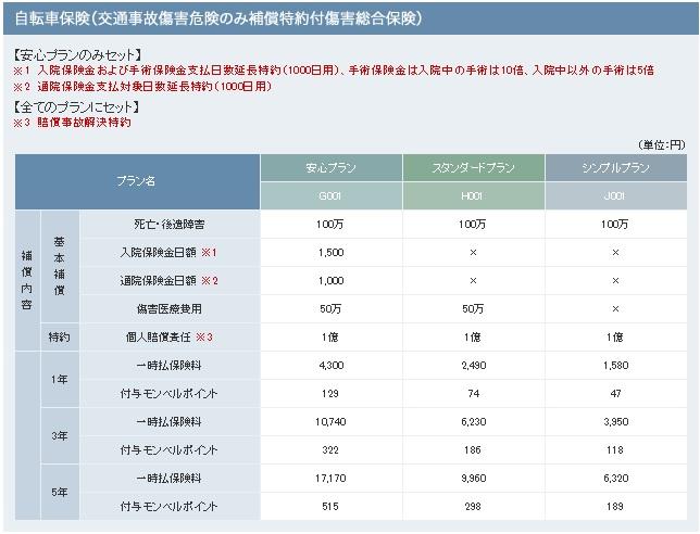 モンベル自転車保険 価格表
